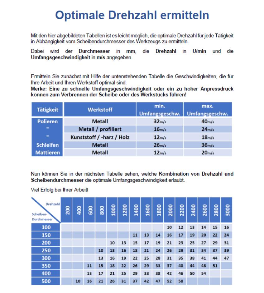 Anleitung Drehzahl/-geschwindigkeit